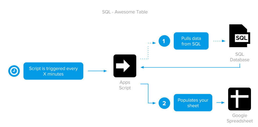 Using Awesome Table with a SQL database – Documentation - Awesome