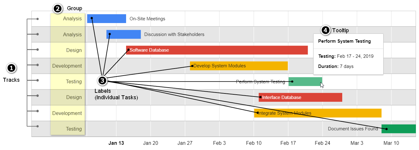 gantt view display your project timeline interactively
